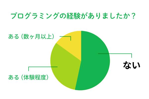 プログラミング経験のグラフ